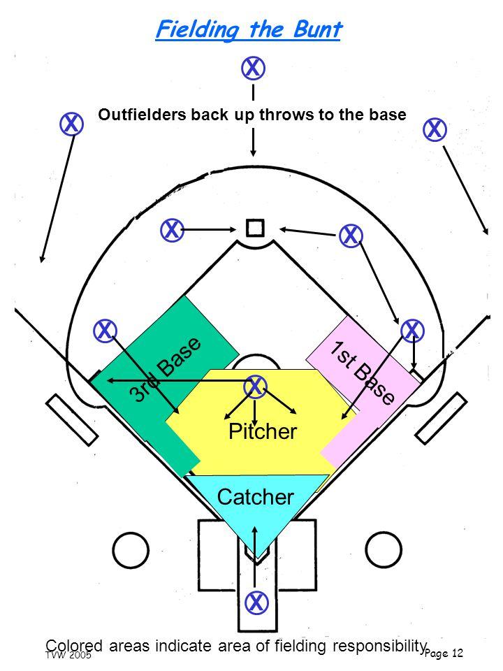 Fielding the Bunt X X X X X X X 3rd Base 1st Base Pitcher X Catcher X