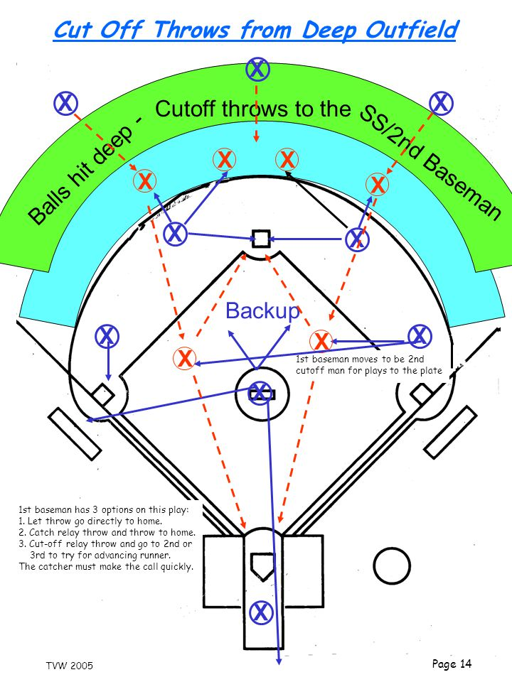 Cut Off Throws from Deep Outfield