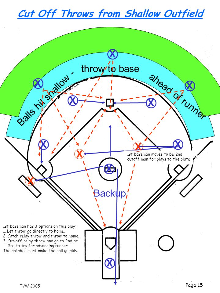 Cut Off Throws from Shallow Outfield