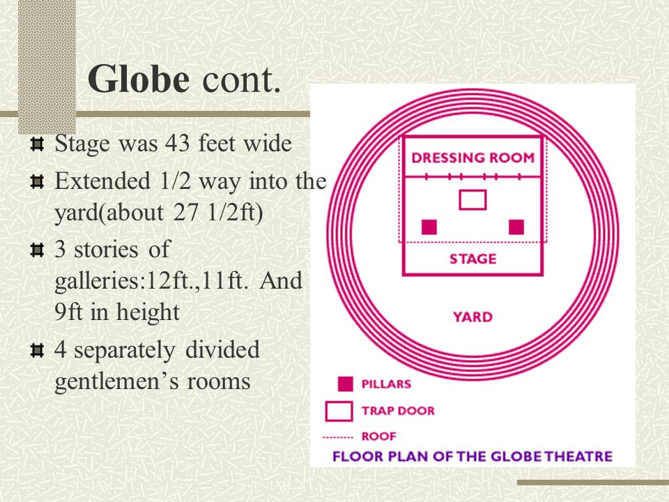 Globe cont. Stage was 43 feet wide