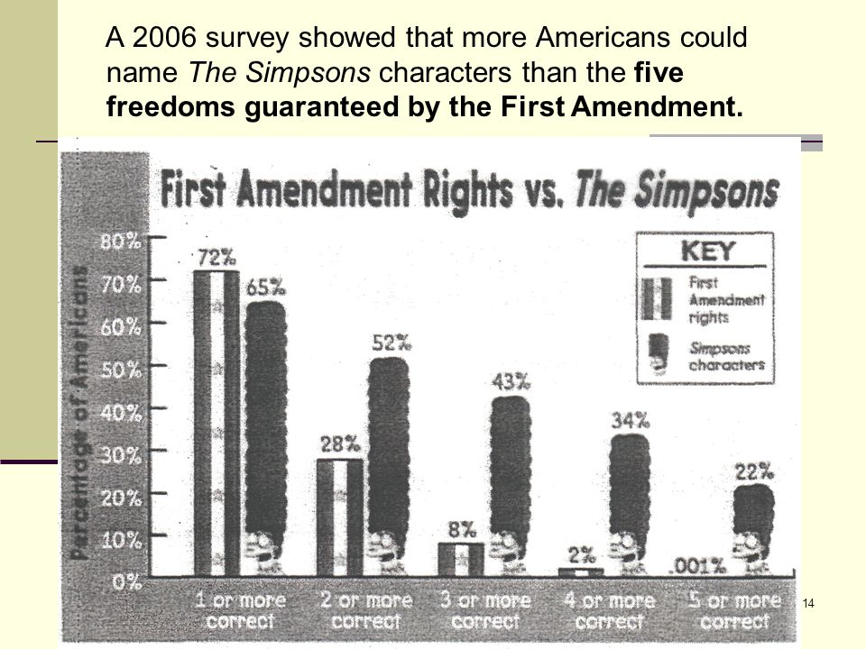 A 2006 survey showed that more Americans could name The Simpsons characters than the five freedoms guaranteed by the First Amendment.