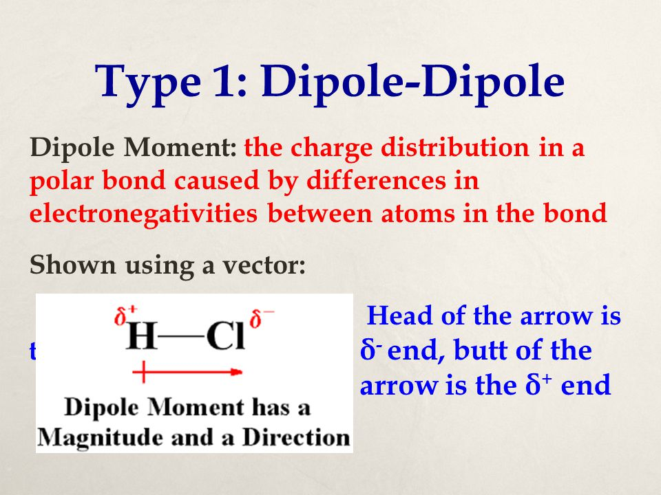 Type 1: Dipole-Dipole
