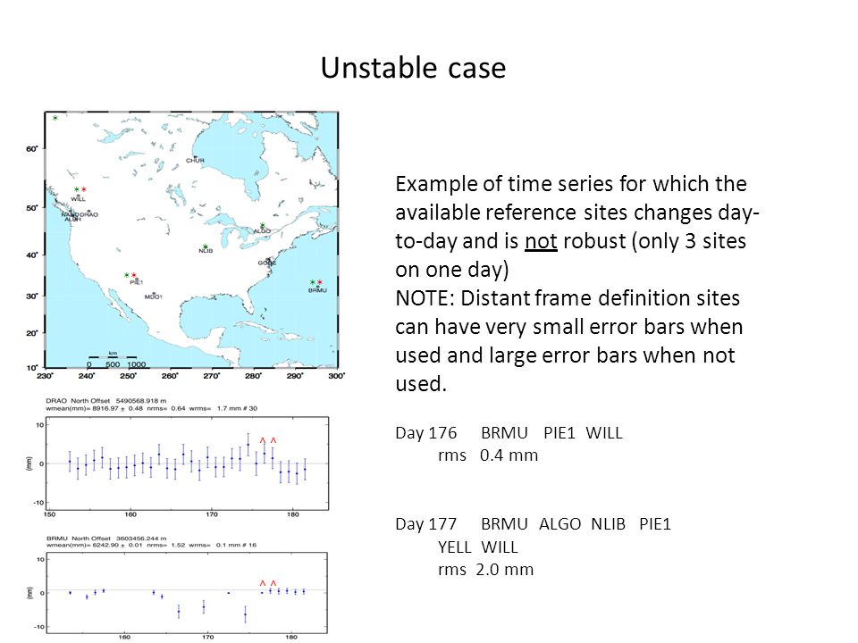 Unstable case Stabilization Challenges for Time Series. *
