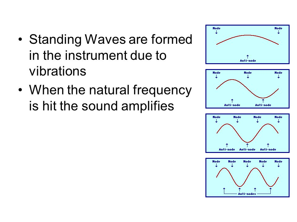 Standing Waves are formed in the instrument due to vibrations