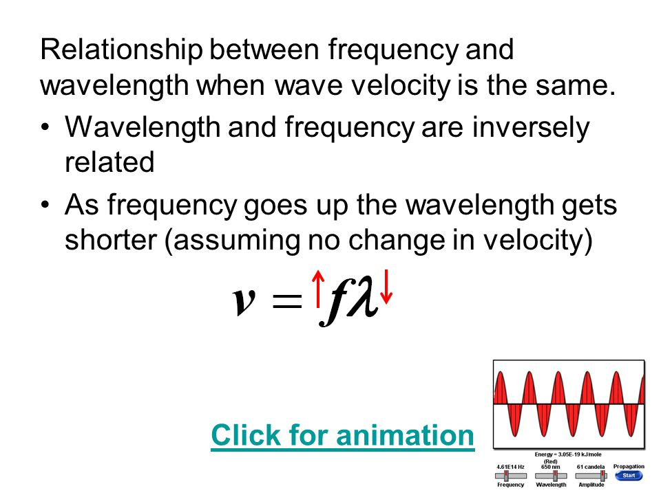Relationship between frequency and wavelength when wave velocity is the same.