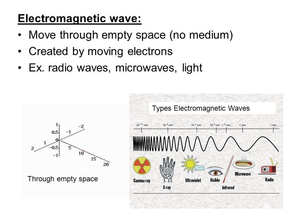 Electromagnetic wave: Move through empty space (no medium)
