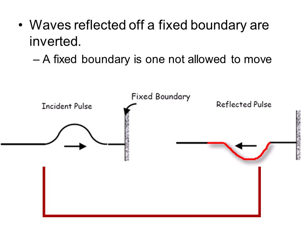Waves reflected off a fixed boundary are inverted.