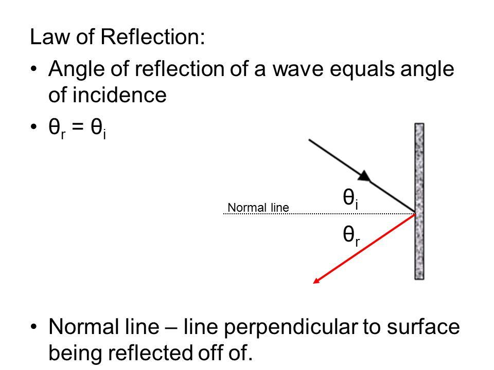 Angle of reflection of a wave equals angle of incidence θr = θi