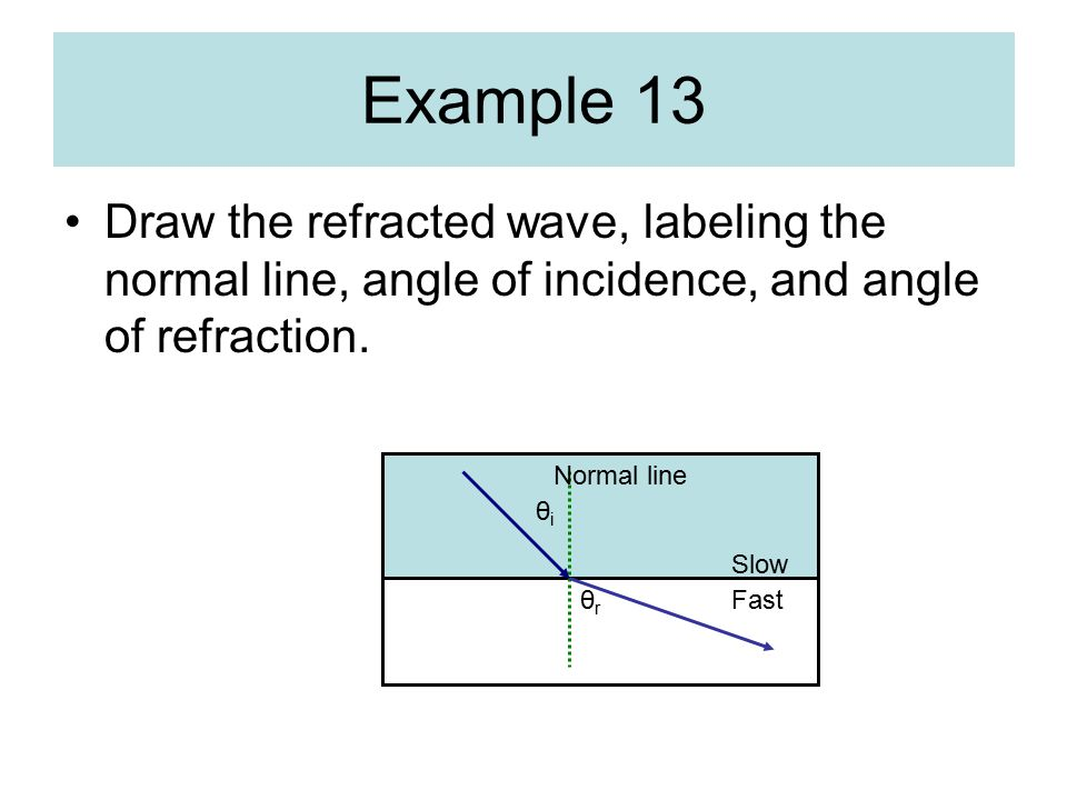 Example 13 Draw the refracted wave, labeling the normal line, angle of incidence, and angle of refraction.