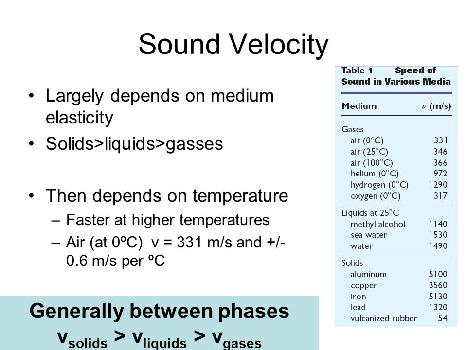 Generally between phases vsolids > vliquids > vgases