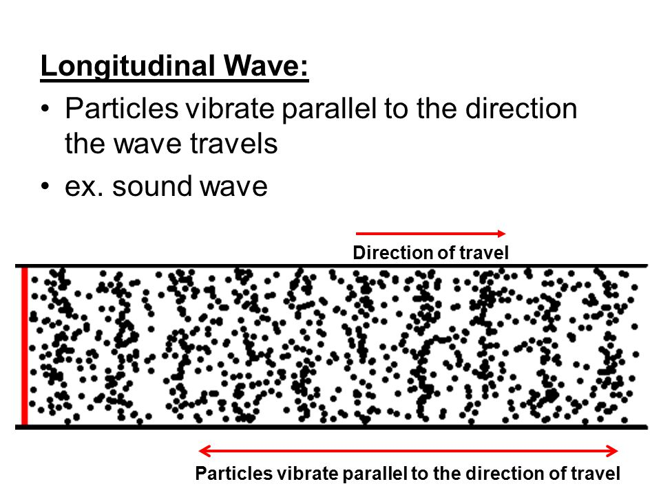 Particles vibrate parallel to the direction the wave travels