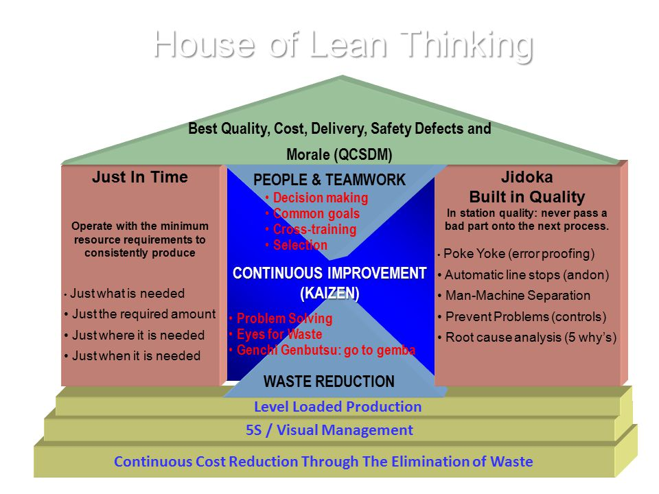 House of Lean Thinking Continuous Cost Reduction Through The Elimination of Waste. 5S / Visual Management.