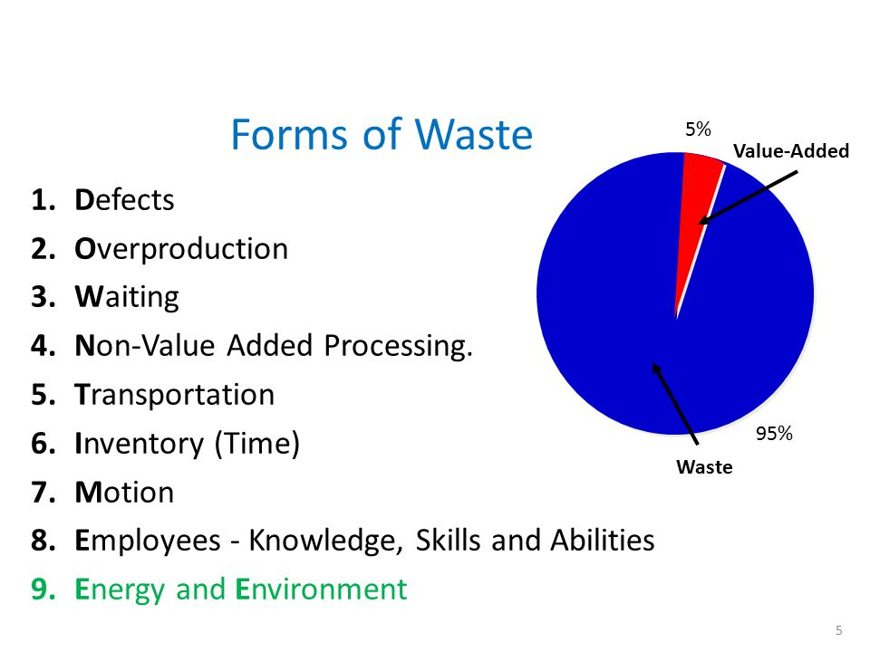 Forms of Waste Defects Overproduction Waiting
