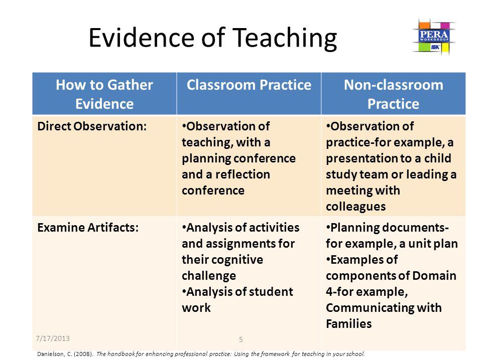 Non-classroom Practice