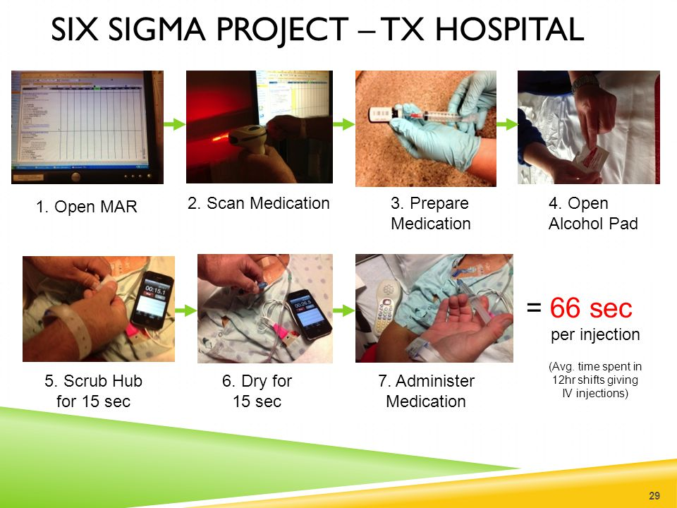 SIX SIGMA PROJECT – TX HOSPITAL