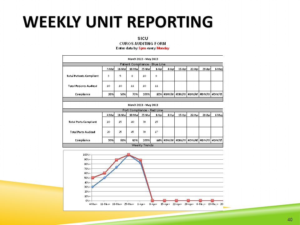 WEEKLY UNIT REPORTING