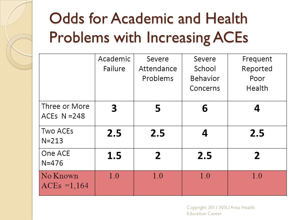 Odds for Academic and Health Problems with Increasing ACEs