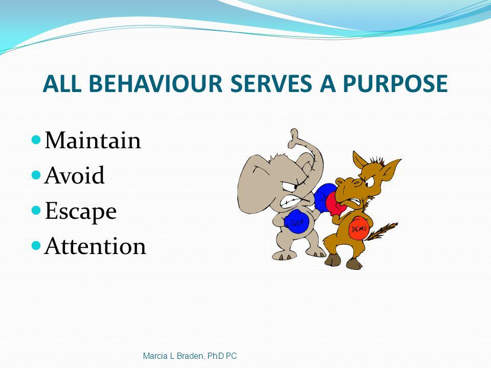 All behaviour serves a purpose