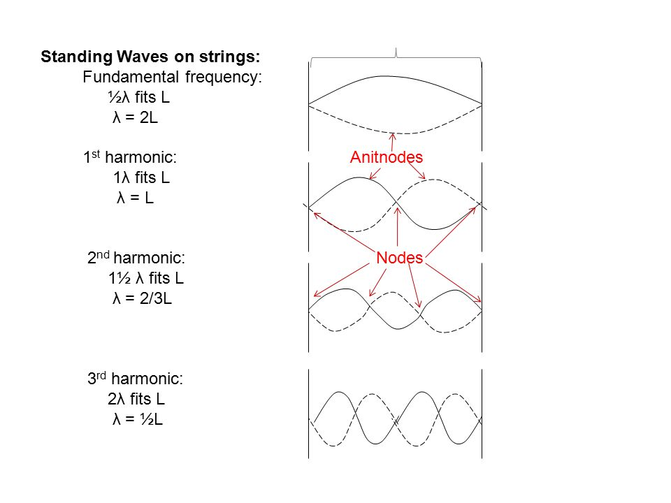 Standing Waves on strings: