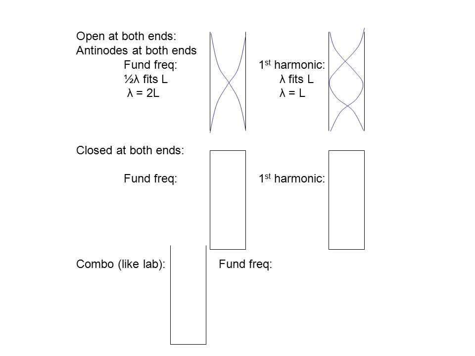 Open at both ends: Antinodes at both ends. Fund freq: 1st harmonic: ½λ fits L λ fits L.