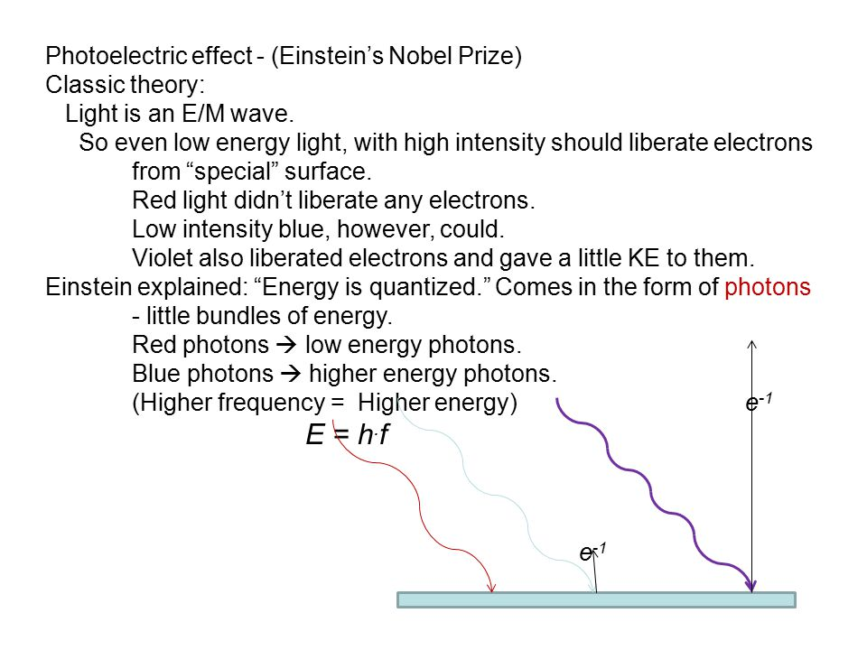 Photoelectric effect - (Einstein's Nobel Prize)
