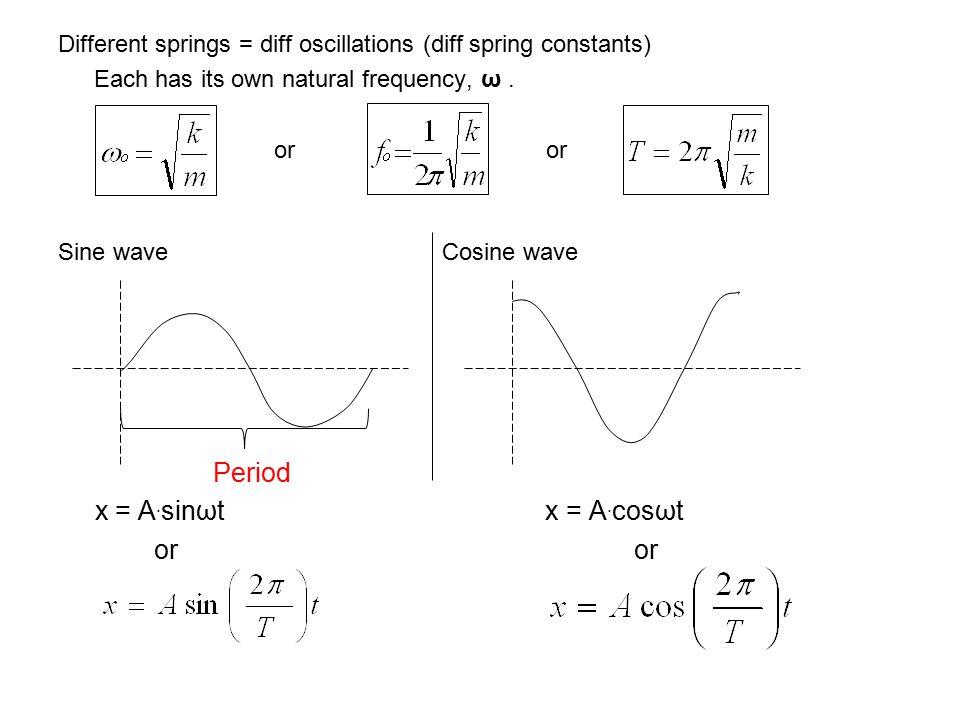 Period x = A.sinωt x = A.cosωt or or