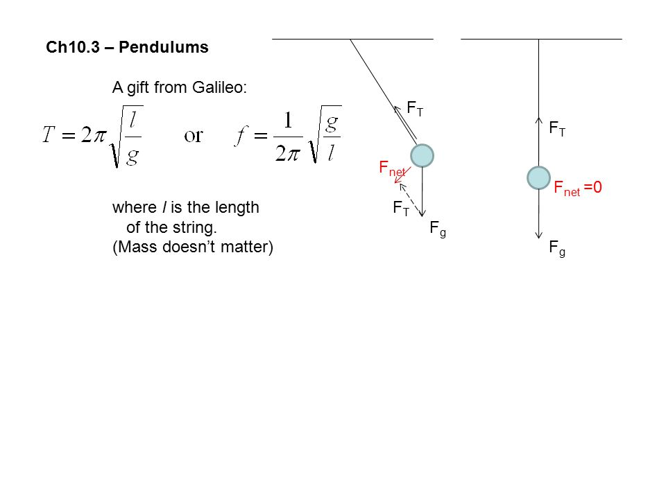 Ch10.3 – Pendulums A gift from Galileo: FT. Fnet. Fnet =0. where l is the length FT. of the string. Fg.