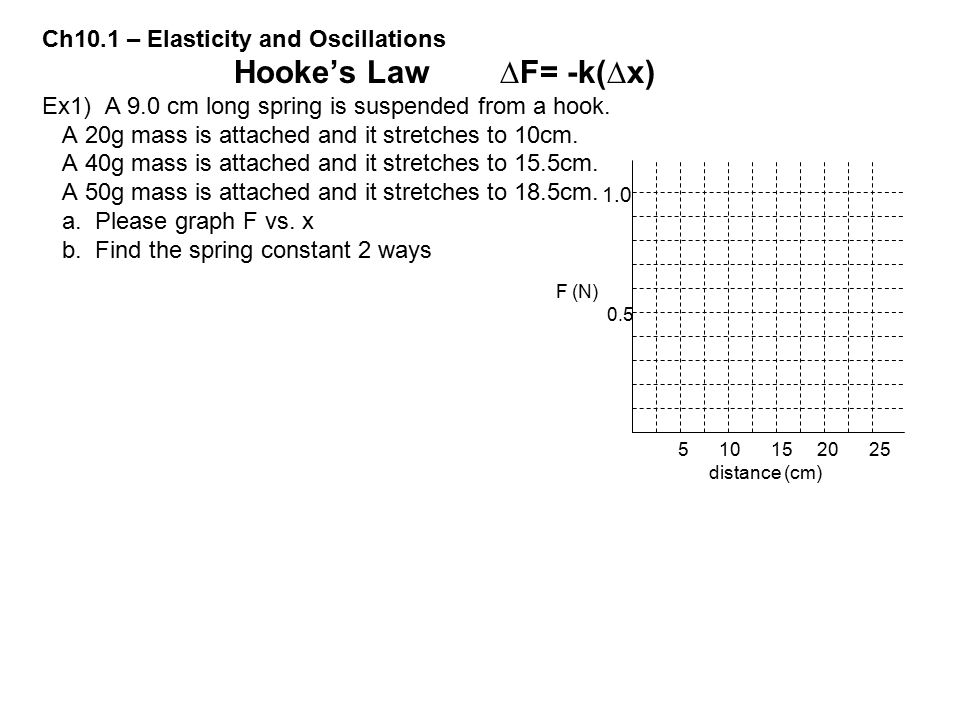 Ch10.1 – Elasticity and Oscillations Hooke's Law ∆F= -k(∆x)