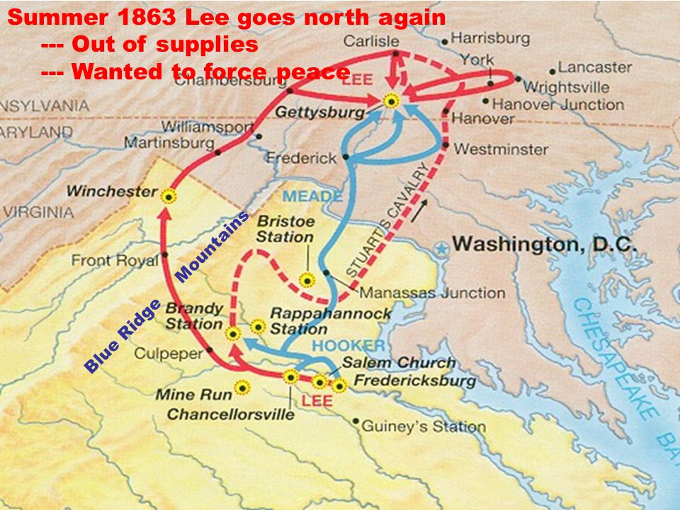 Summer 1863 Lee goes north again --- Out of supplies