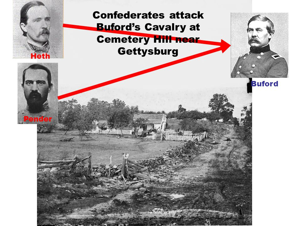 Confederates attack Buford's Cavalry at Cemetery Hill near Gettysburg