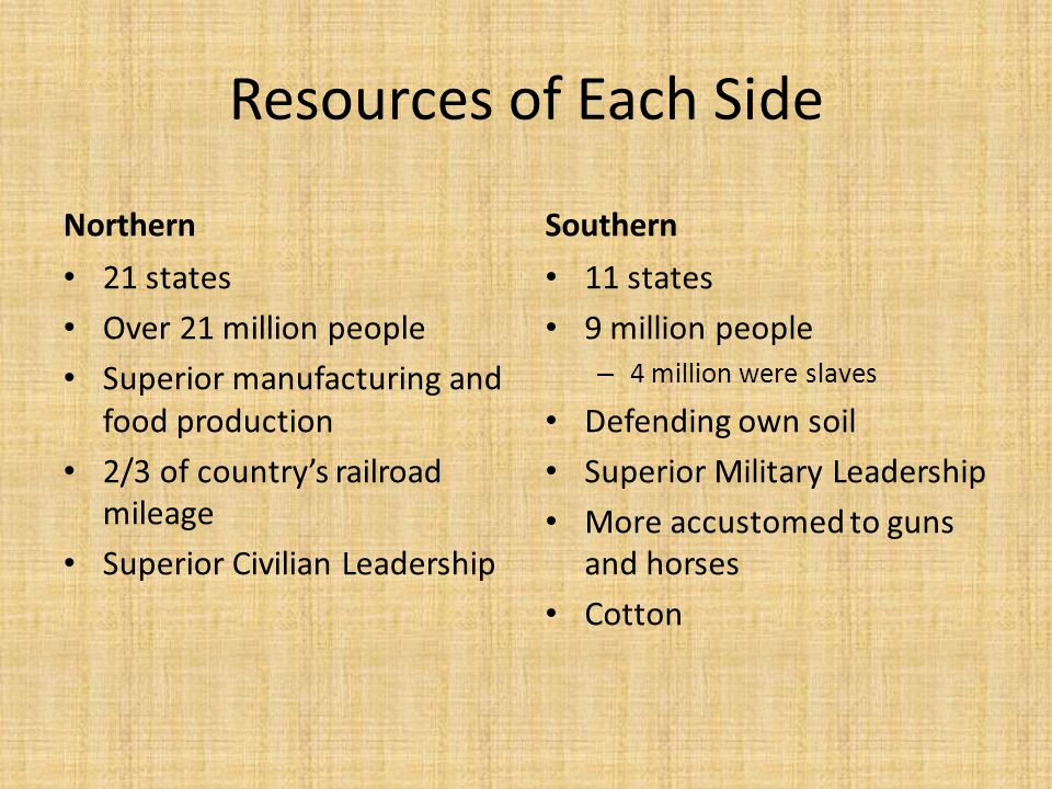 Resources of Each Side Northern Southern 21 states