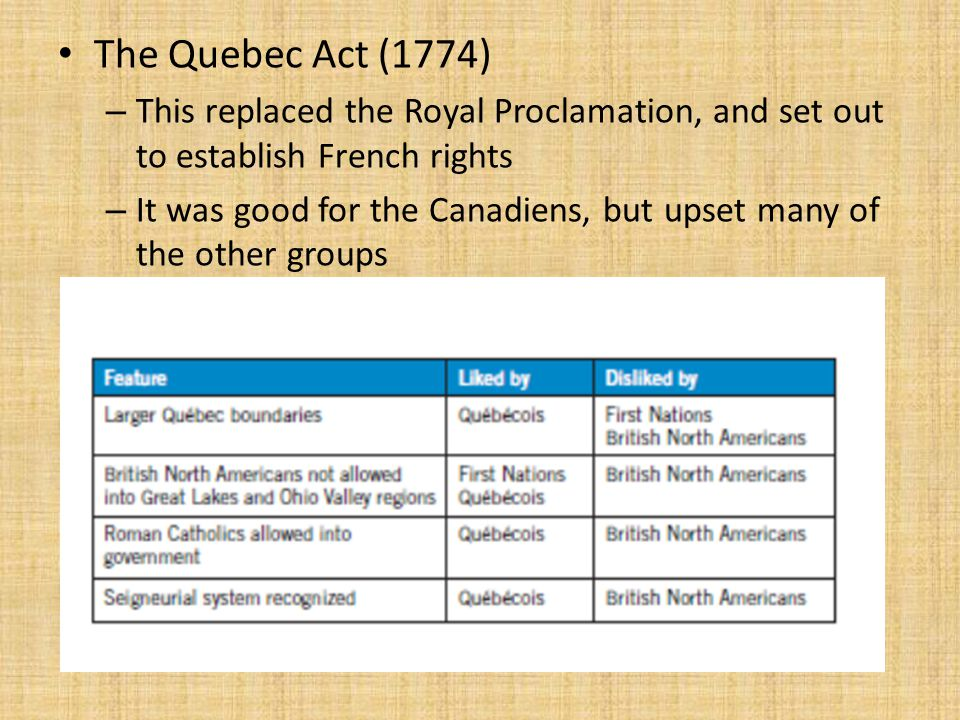 The Quebec Act (1774) This replaced the Royal Proclamation, and set out to establish French rights.