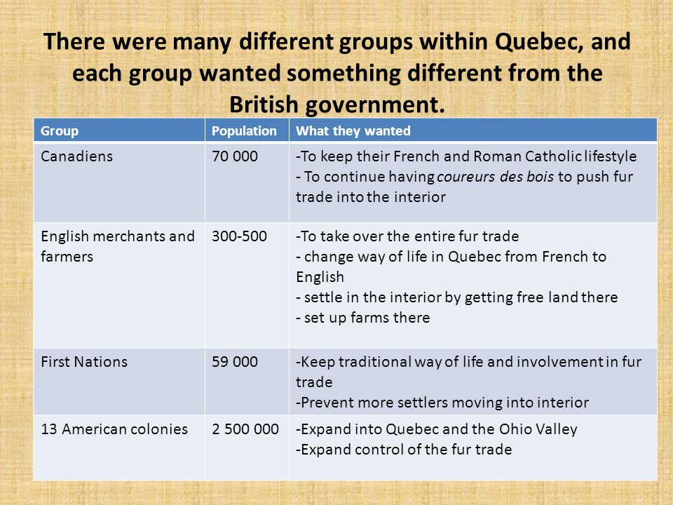 There were many different groups within Quebec, and each group wanted something different from the British government.