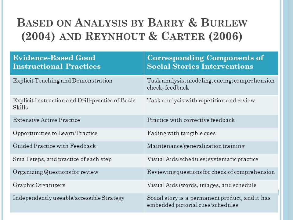 Based on Analysis by Barry & Burlew (2004) and Reynhout & Carter (2006)