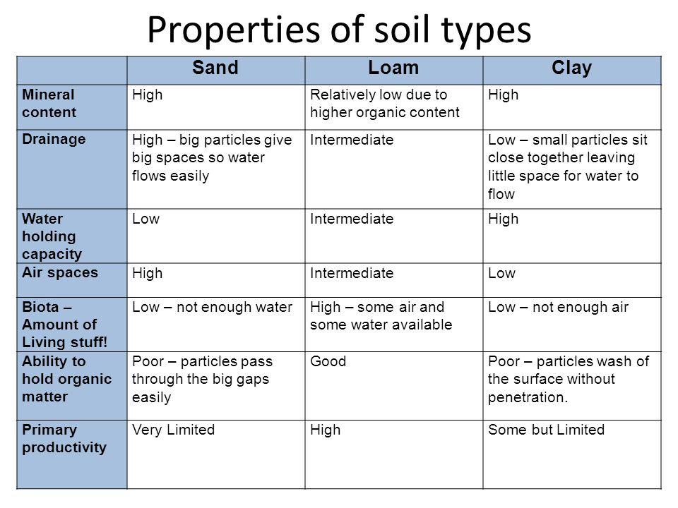 Properties of soil types