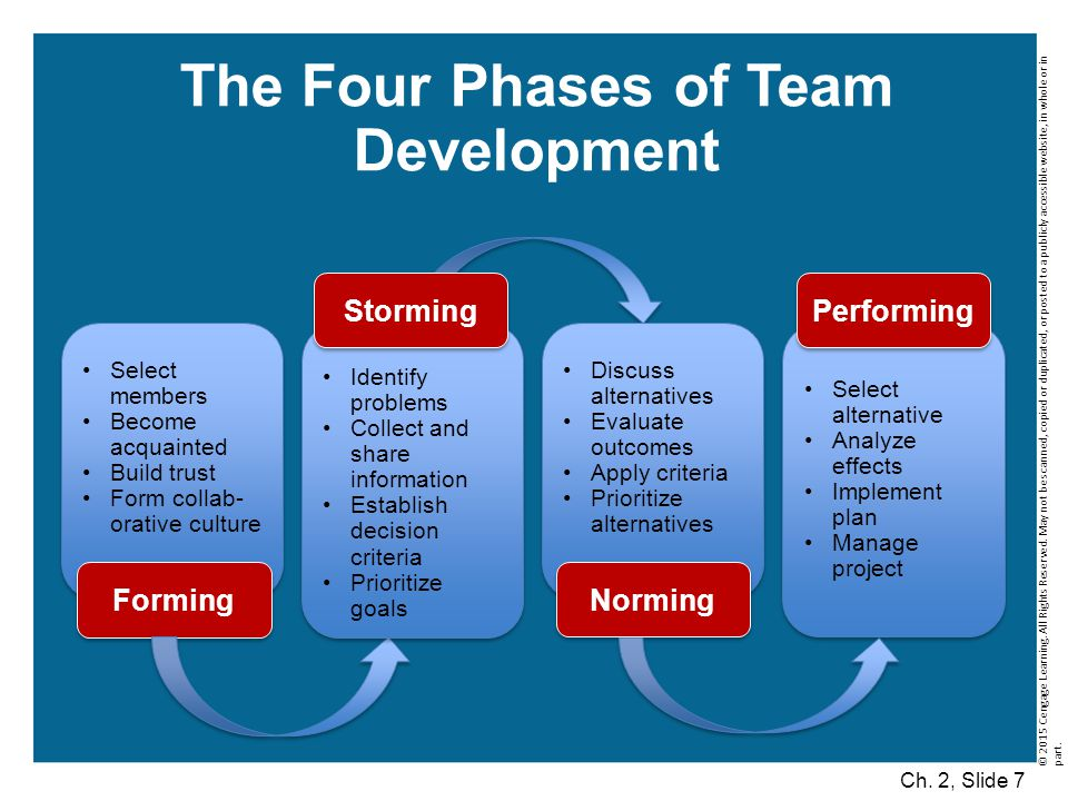 The Four Phases of Team Development