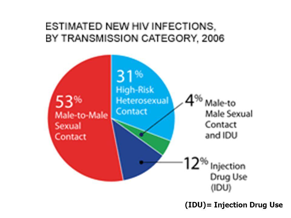 (IDU)= Injection Drug Use