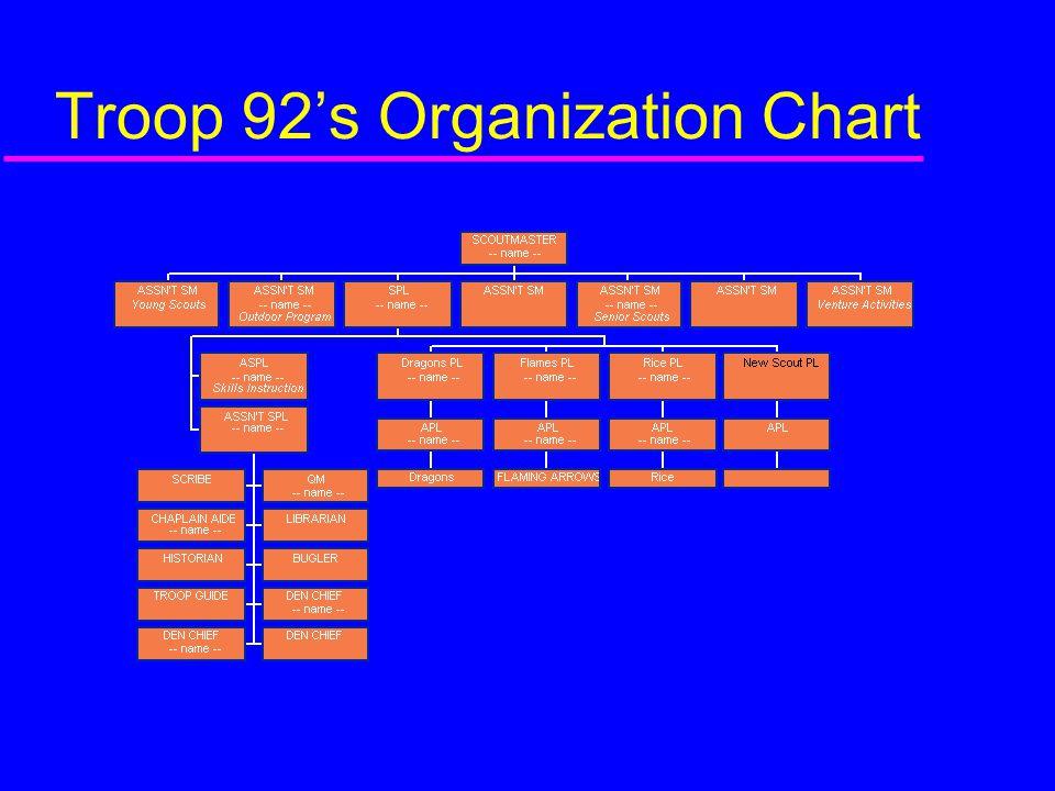 Troop 92's Organization Chart