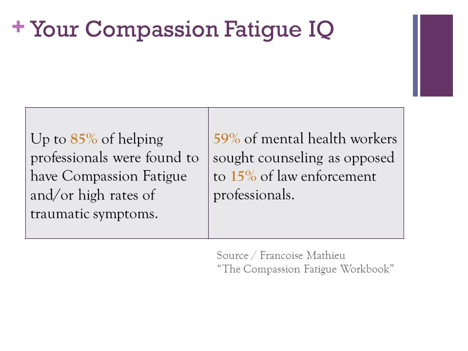 Your Compassion Fatigue IQ