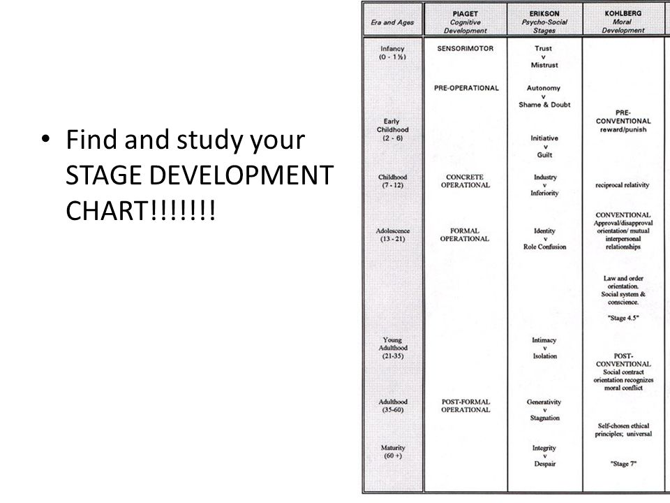 Find and study your STAGE DEVELOPMENT CHART!!!!!!!