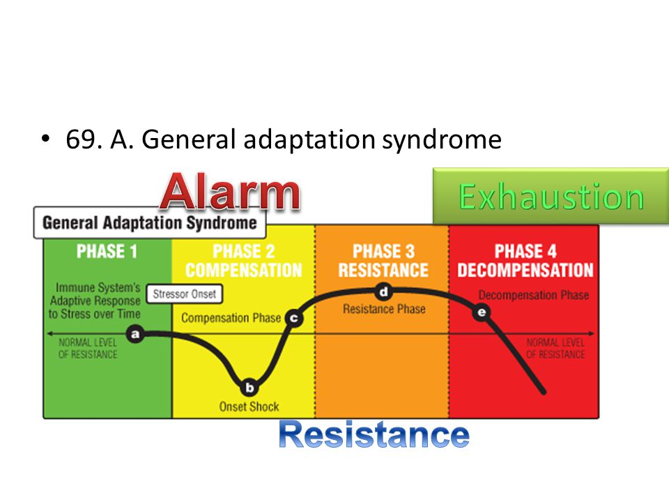 69. A. General adaptation syndrome