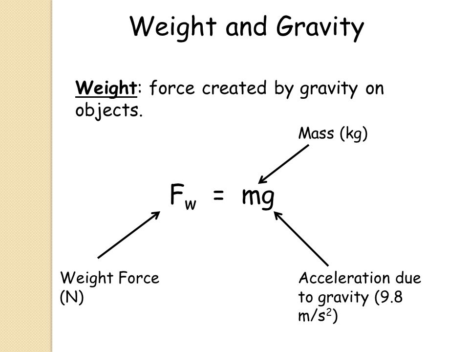 Weight and Gravity Fw = mg