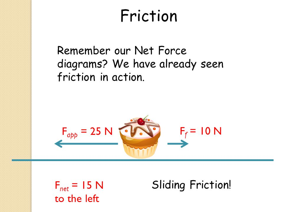 Friction Remember our Net Force diagrams We have already seen friction in action. Fapp = 25 N. Ff = 10 N.