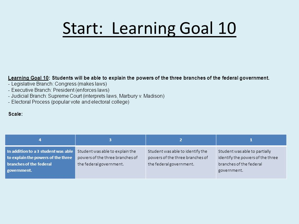 Start: Learning Goal 10 Learning Goal 10: Students will be able to explain the powers of the three branches of the federal government.