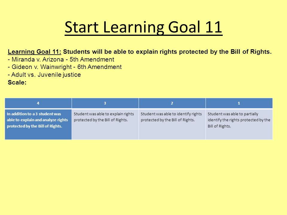 Start Learning Goal 11 Learning Goal 11: Students will be able to explain rights protected by the Bill of Rights.