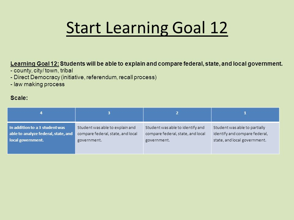 Start Learning Goal 12 Learning Goal 12: Students will be able to explain and compare federal, state, and local government.