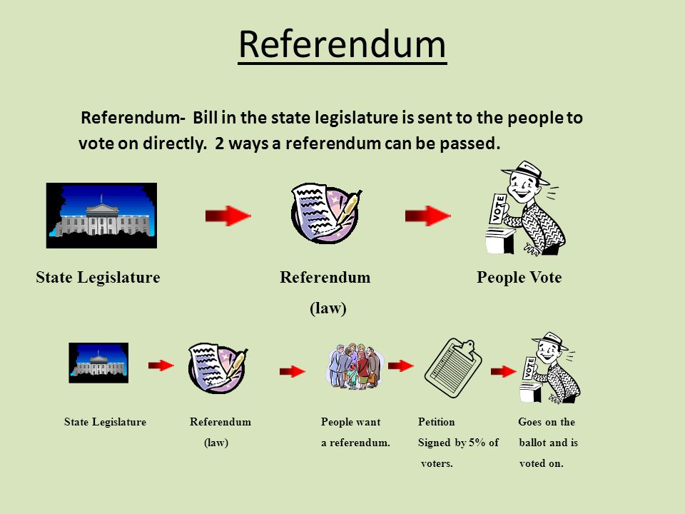 Referendum Referendum- Bill in the state legislature is sent to the people to vote on directly. 2 ways a referendum can be passed.