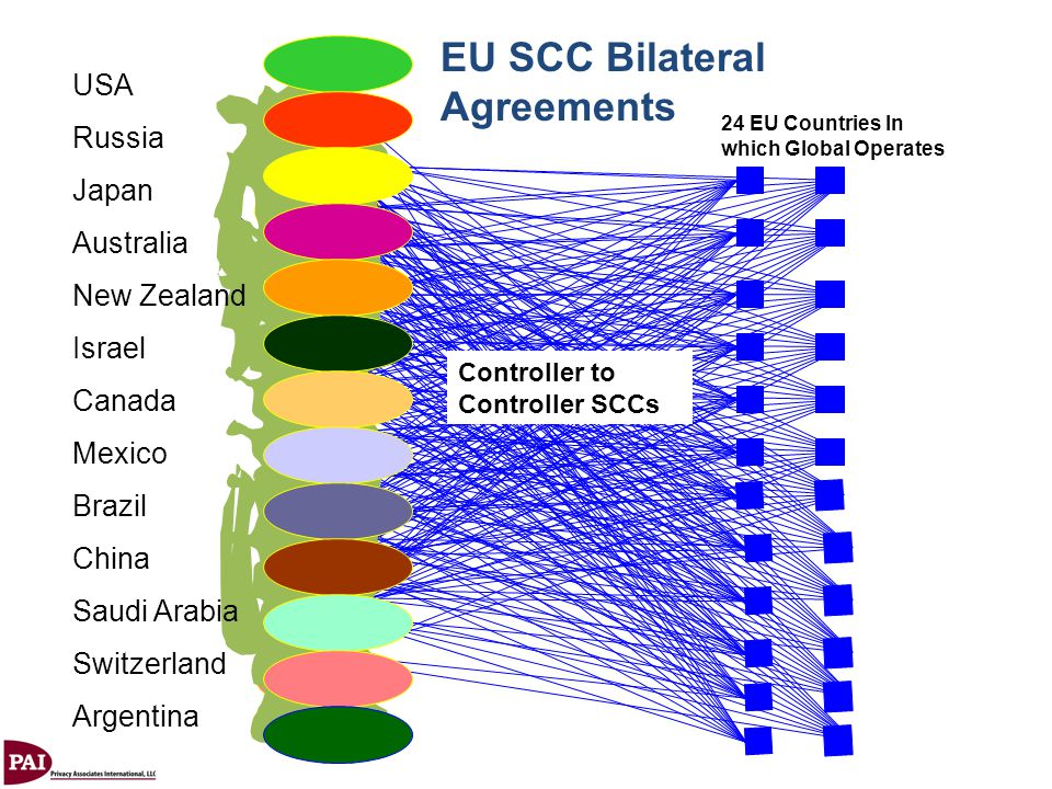 EU SCC Bilateral Agreements
