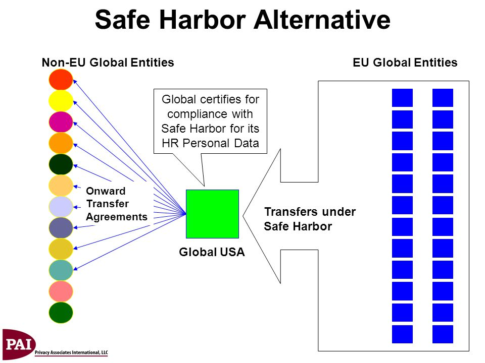 Safe Harbor Alternative
