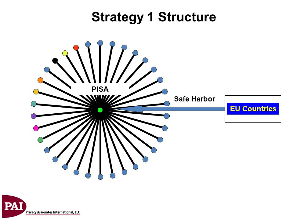 Strategy 1 Structure Safe Harbor EU Countries